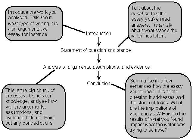 structure of an analytical essay the structure of an analytical essay