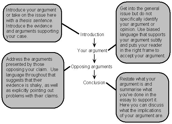Two sided argumentative essay structure