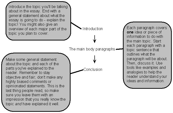 The structure of an expository essay