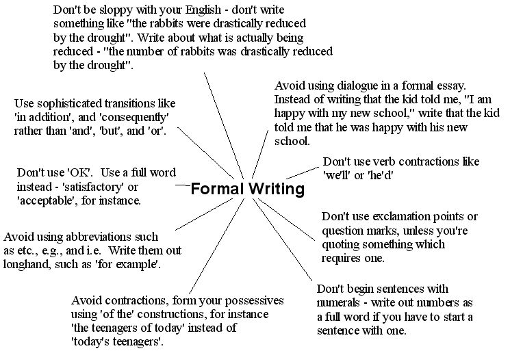 what is formal writing
